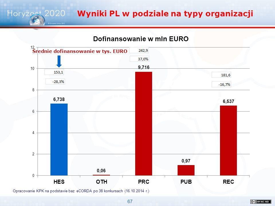 67 Horyzont 2020 Uczelnie w pierwszych konkursach Wyniki PL w podziale na typy organizacji Opracowanie KPK na podstawie baz eCORDA po 38 konkursach (1