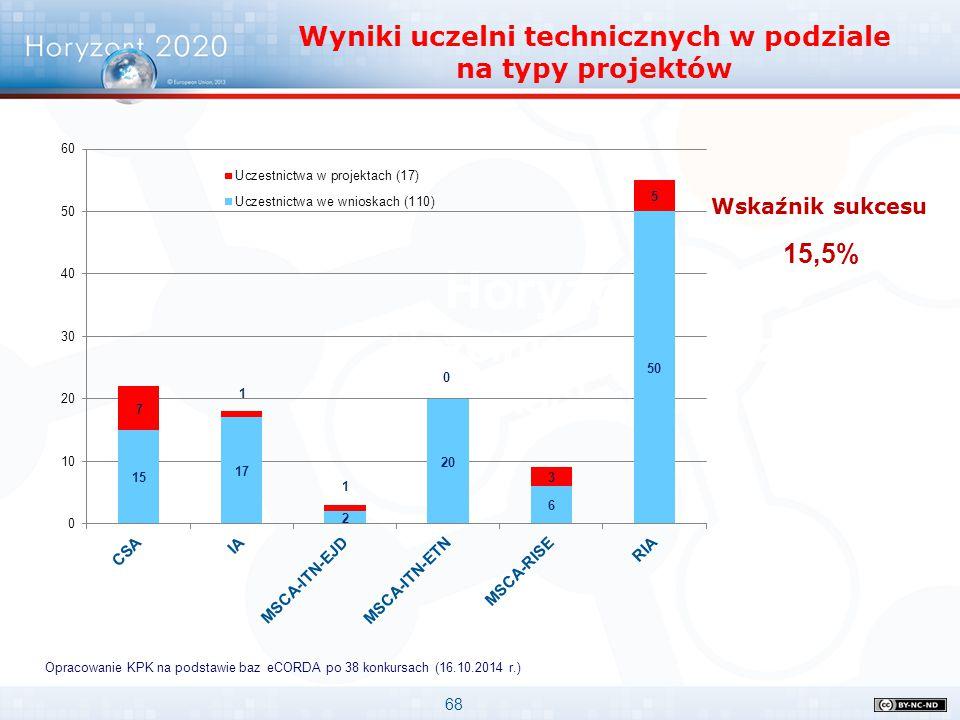 68 Horyzont 2020 Uczelnie w pierwszych konkursach Wyniki uczelni technicznych w podziale na typy projektów Opracowanie KPK na podstawie baz eCORDA po