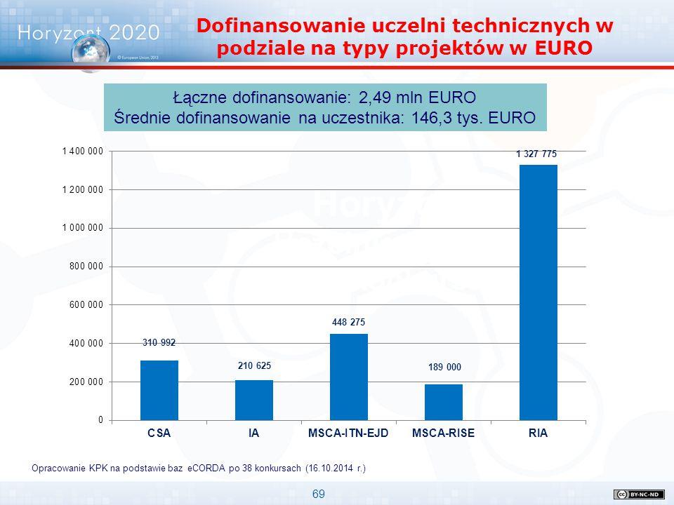 69 Horyzont 2020 Uczelnie w pierwszych konkursach Dofinansowanie uczelni technicznych w podziale na typy projektów w EURO Opracowanie KPK na podstawie