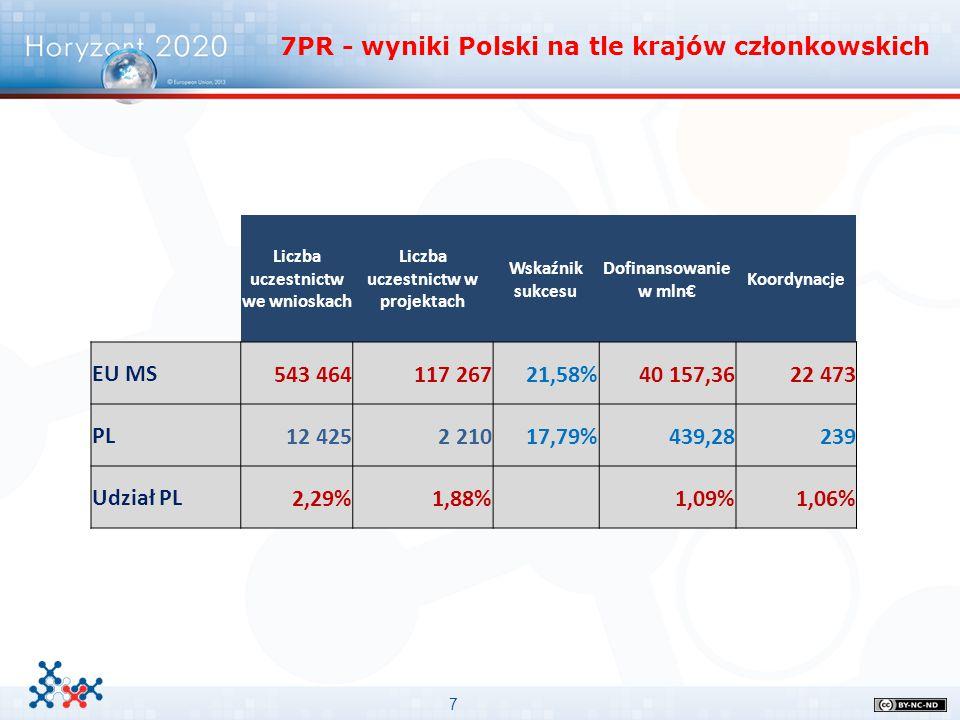 7 Liczba uczestnictw we wnioskach Liczba uczestnictw w projektach Wskaźnik sukcesu Dofinansowanie w mln€ Koordynacje EU MS543 464117 26721,58%40 157,3
