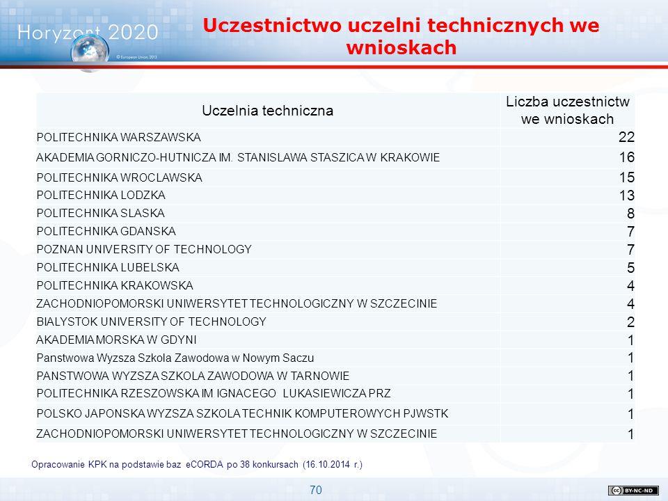 70 Horyzont 2020 Uczelnie w pierwszych konkursach Uczestnictwo uczelni technicznych we wnioskach Opracowanie KPK na podstawie baz eCORDA po 38 konkurs
