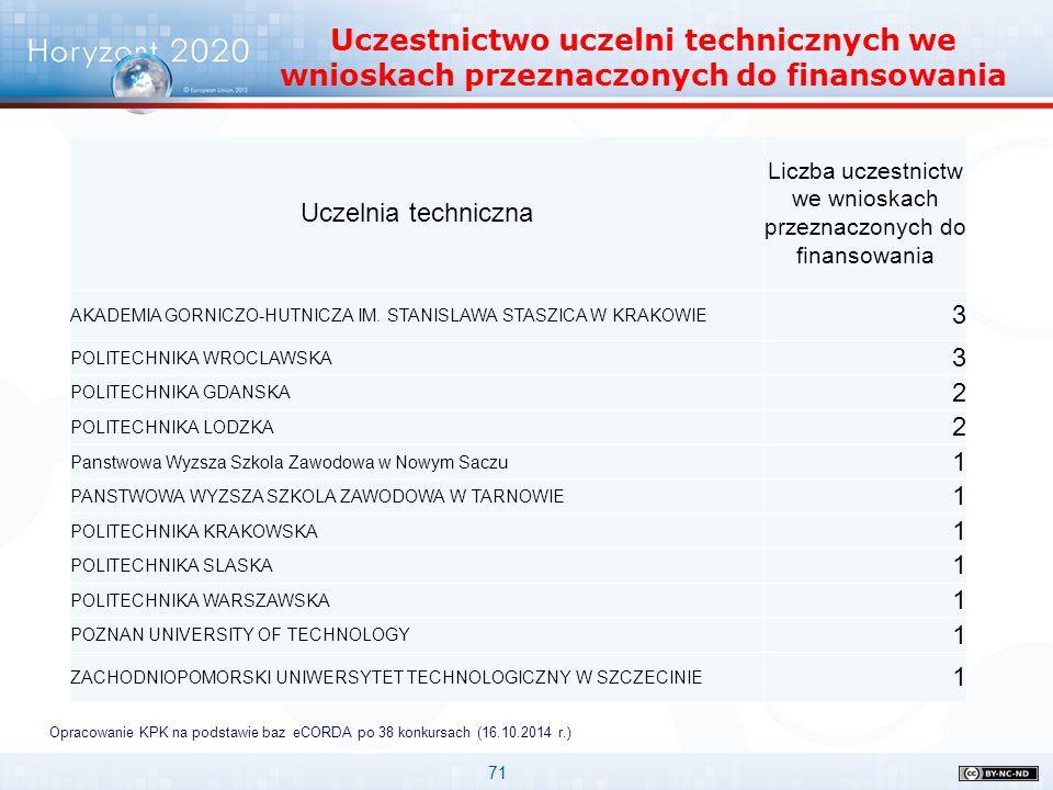 71 Horyzont 2020 Uczelnie w pierwszych konkursach Uczestnictwo uczelni technicznych we wnioskach przeznaczonych do finansowania Opracowanie KPK na pod