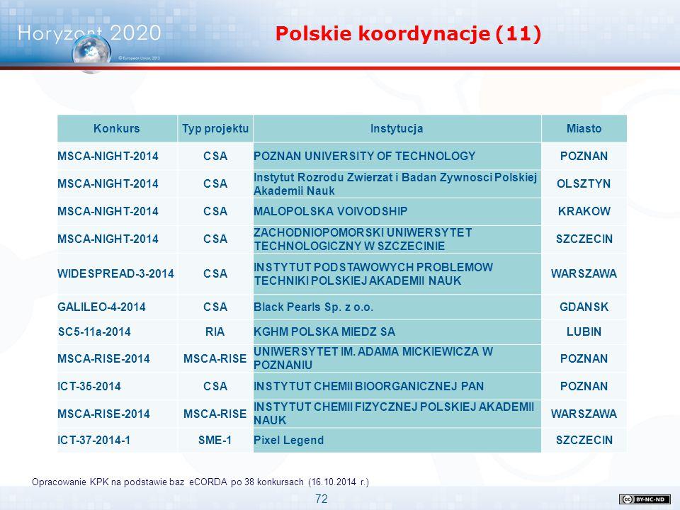 72 Horyzont 2020 Uczelnie w pierwszych konkursach Polskie koordynacje (11) Opracowanie KPK na podstawie baz eCORDA po 38 konkursach (16.10.2014 r.) Ko
