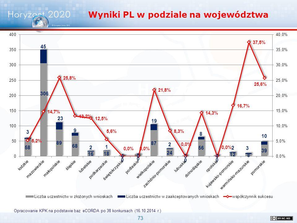 73 Horyzont 2020 Uczelnie w pierwszych konkursach Wyniki PL w podziale na województwa Opracowanie KPK na podstawie baz eCORDA po 38 konkursach (16.10.