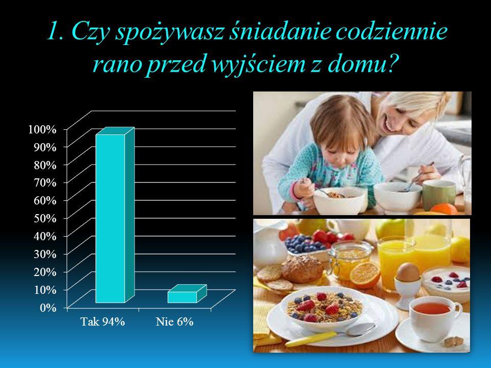 1. Czy spożywasz śniadanie codziennie rano przed wyjściem z domu?