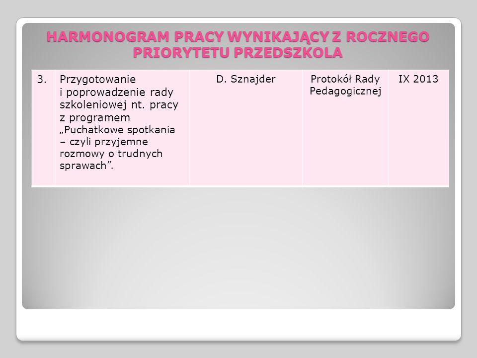 3.Przygotowanie i poprowadzenie rady szkoleniowej nt.