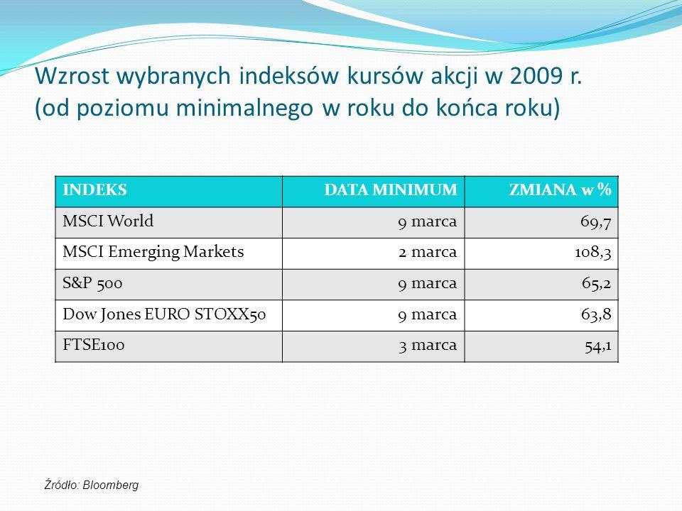 Wzrost wybranych indeksów kursów akcji w 2009 r. (od poziomu minimalnego w roku do końca roku) INDEKSDATA MINIMUMZMIANA w % MSCI World9 marca69,7 MSCI