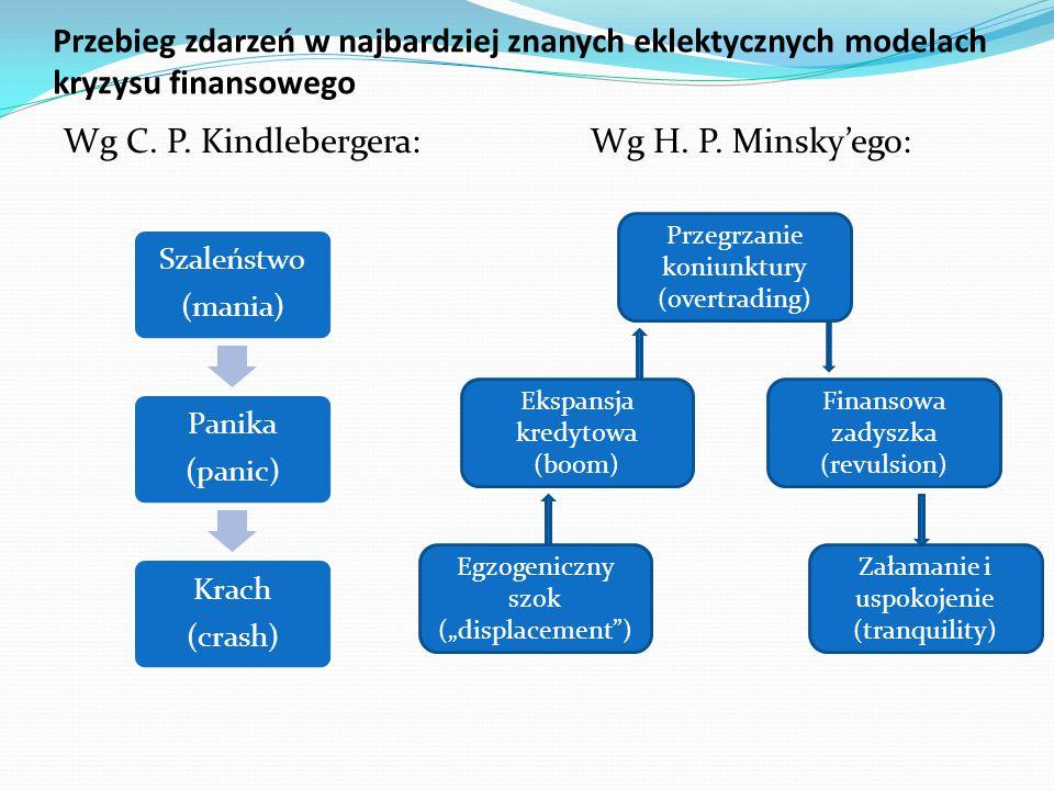 Przebieg zdarzeń w najbardziej znanych eklektycznych modelach kryzysu finansowego Wg C. P. Kindlebergera: Wg H. P. Minsky'ego: Szaleństwo (mania) Pani