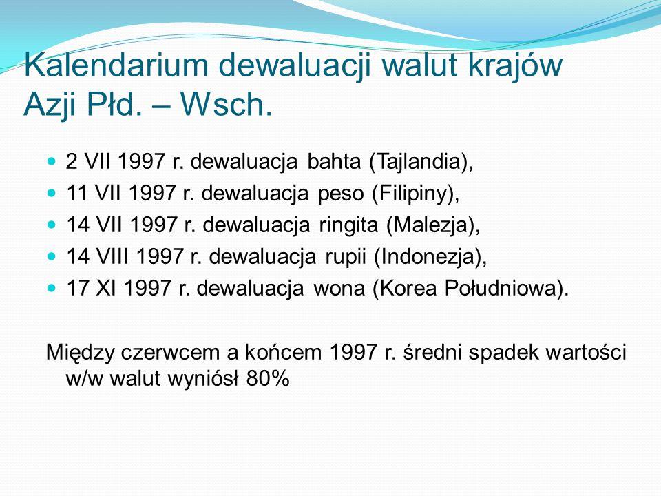 Kalendarium dewaluacji walut krajów Azji Płd. – Wsch. 2 VII 1997 r. dewaluacja bahta (Tajlandia), 11 VII 1997 r. dewaluacja peso (Filipiny), 14 VII 19