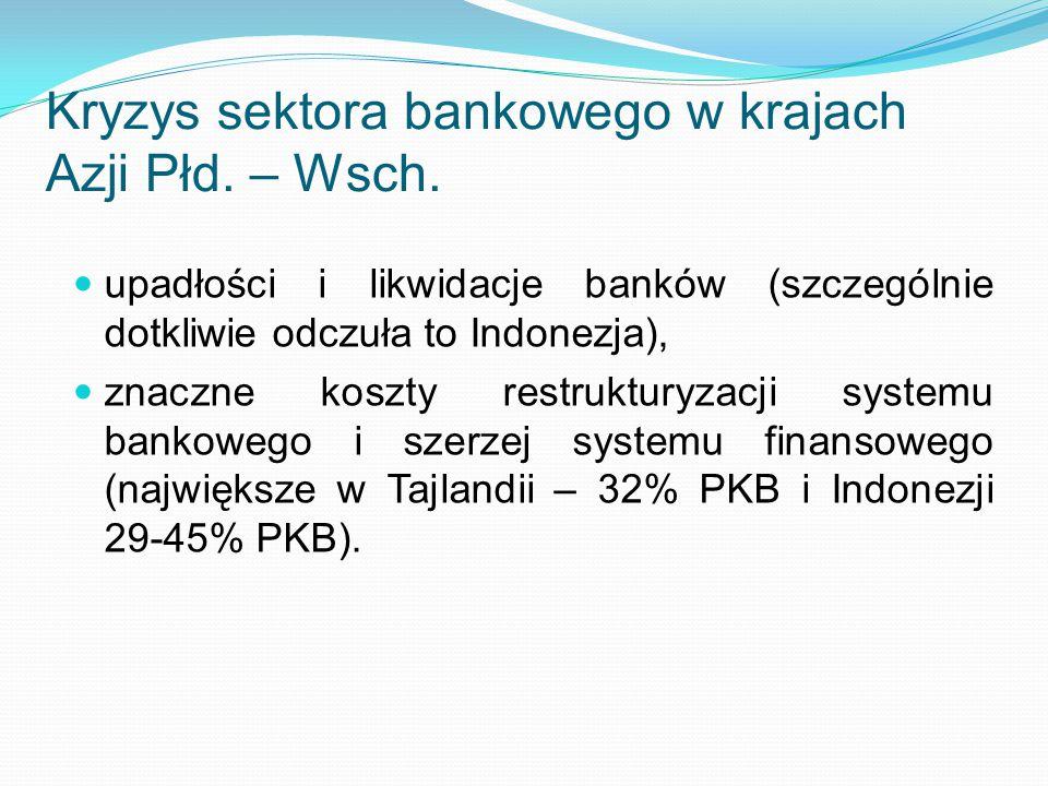 Kryzys sektora bankowego w krajach Azji Płd. – Wsch. upadłości i likwidacje banków (szczególnie dotkliwie odczuła to Indonezja), znaczne koszty restru