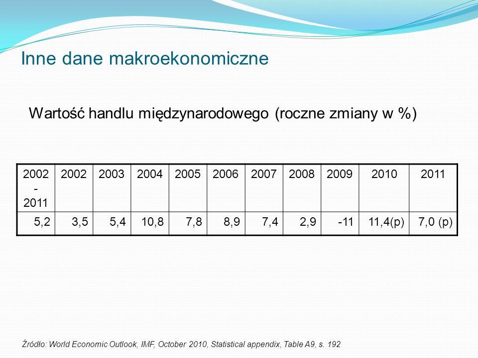 Inne dane makroekonomiczne Wartość handlu międzynarodowego (roczne zmiany w %) Źródło: World Economic Outlook, IMF, October 2010, Statistical appendix