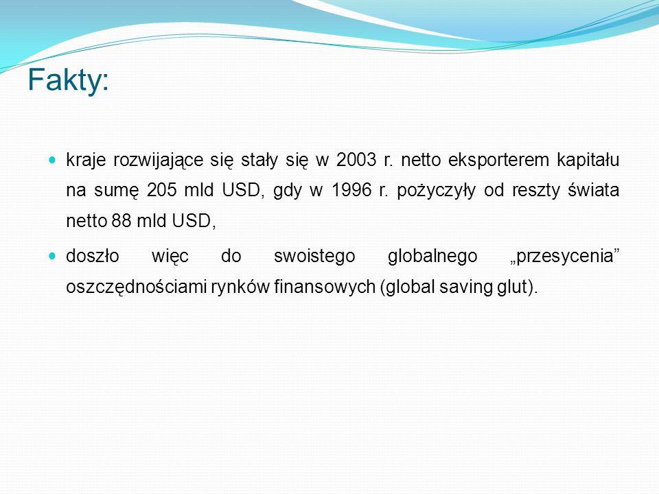 kraje rozwijające się stały się w 2003 r. netto eksporterem kapitału na sumę 205 mld USD, gdy w 1996 r. pożyczyły od reszty świata netto 88 mld USD, d