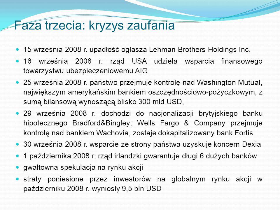 Faza trzecia: kryzys zaufania 15 września 2008 r. upadłość ogłasza Lehman Brothers Holdings Inc. 16 września 2008 r. rząd USA udziela wsparcia finanso
