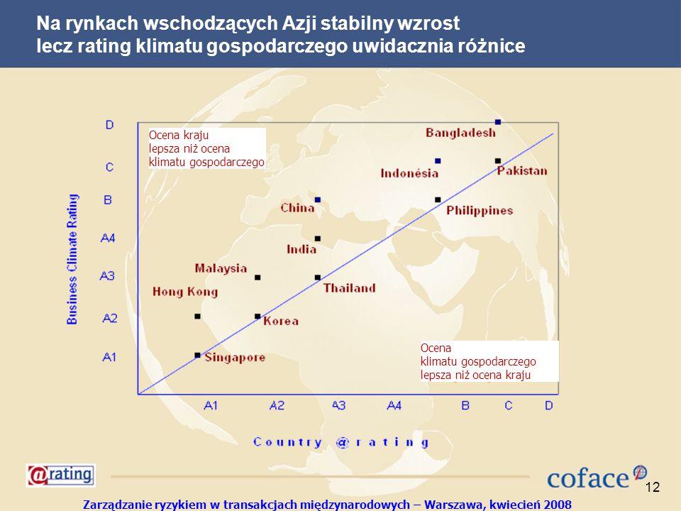 Zarządzanie ryzykiem w transakcjach międzynarodowych – Warszawa, kwiecień 2008 12 Na rynkach wschodzących Azji stabilny wzrost lecz rating klimatu gospodarczego uwidacznia różnice Ocena kraju lepsza niż ocena klimatu gospodarczego Ocena klimatu gospodarczego lepsza niż ocena kraju