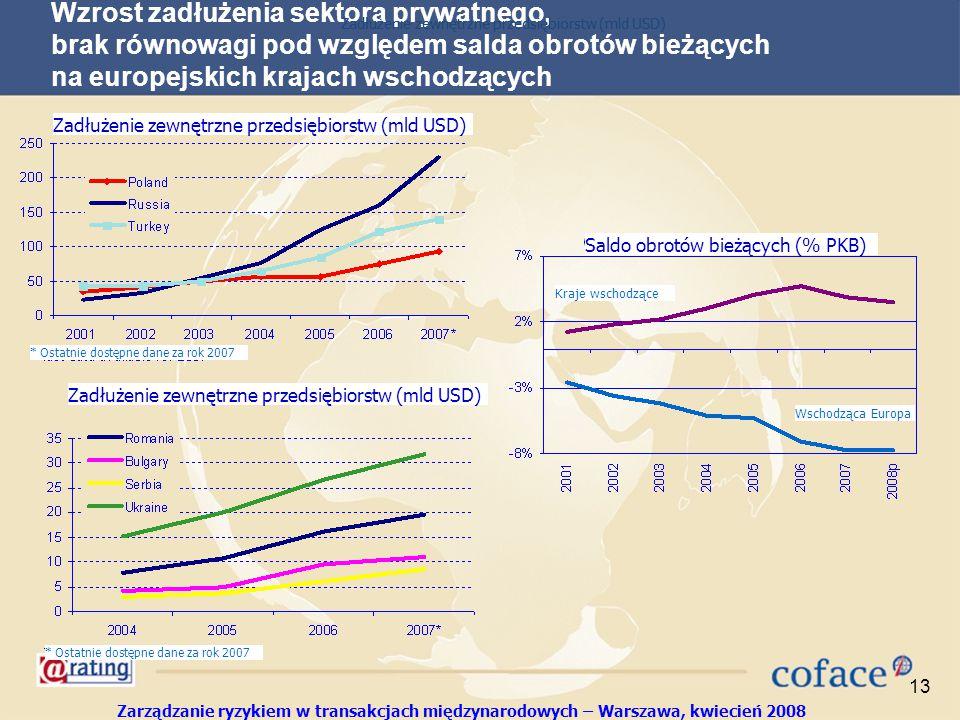 Zarządzanie ryzykiem w transakcjach międzynarodowych – Warszawa, kwiecień 2008 13 Wzrost zadłużenia sektora prywatnego, brak równowagi pod względem salda obrotów bieżących na europejskich krajach wschodzących Saldo obrotów bieżących (% PKB) Zadłużenie zewnętrzne przedsiębiorstw (mld USD) * Ostatnie dostępne dane za rok 2007 Kraje wschodzące Wschodząca Europa