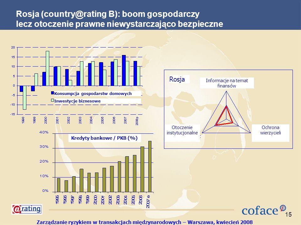 Zarządzanie ryzykiem w transakcjach międzynarodowych – Warszawa, kwiecień 2008 15 Rosja (country@rating B): boom gospodarczy lecz otoczenie prawne niewystarczająco bezpieczne Konsumpcja gospodarstw domowych Inwestycje biznesowe Rosja Informacje na temat finansów Otoczenie instytucjonalne Ochrona wierzycieli Kredyty bankowe / PKB (%)