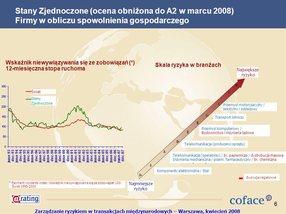 Zarządzanie ryzykiem w transakcjach międzynarodowych – Warszawa, kwiecień 2008 6 Stany Zjednoczone (ocena obniżona do A2 w marcu 2008) Firmy w obliczu spowolnienia gospodarczego Wskaźnik niewywiązywania się ze zobowiązań (*) 12-miesięczna stopa ruchoma Skala ryzyka w branżach *Payment incident index 100: World 1995-2000 basis Świat Stany Zjednoczone Największe ryzyko Najmniejsze ryzyko Przemysł motoryzacyjny / tekstylny i odzieżowy Telekomunikacja (operatorzy) / br.