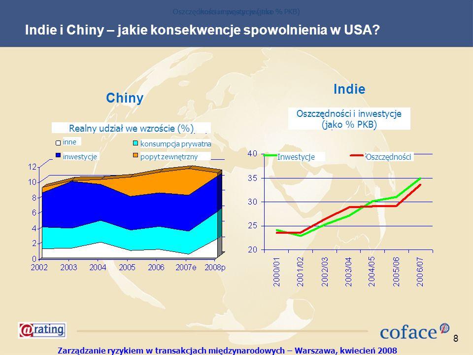 Zarządzanie ryzykiem w transakcjach międzynarodowych – Warszawa, kwiecień 2008 8 Indie i Chiny – jakie konsekwencje spowolnienia w USA.