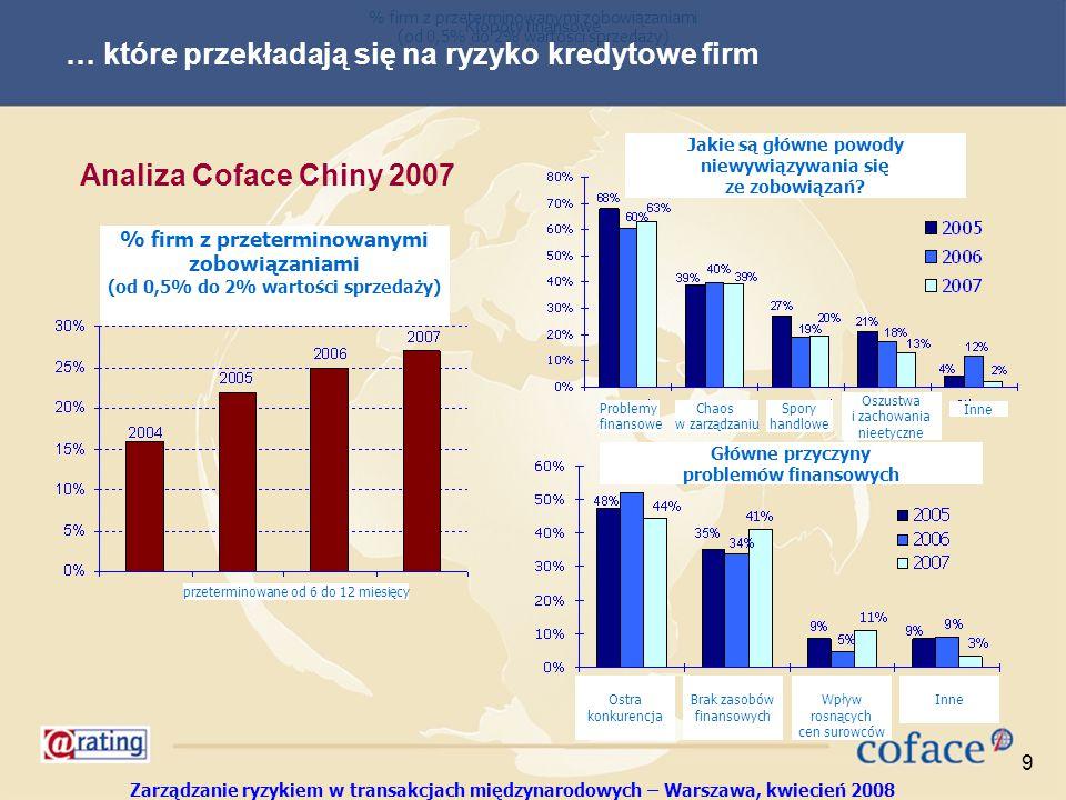 Zarządzanie ryzykiem w transakcjach międzynarodowych – Warszawa, kwiecień 2008 9 … które przekładają się na ryzyko kredytowe firm Analiza Coface Chiny 2007 % firm z przeterminowanymi zobowiązaniami (od 0,5% do 2% wartości sprzedaży) % firm z przeterminowanymi zobowiązaniami (od 0,5% do 2% wartości sprzedaży) Główne przyczyny problemów finansowych Jakie są główne powody niewywiązywania się ze zobowiązań.