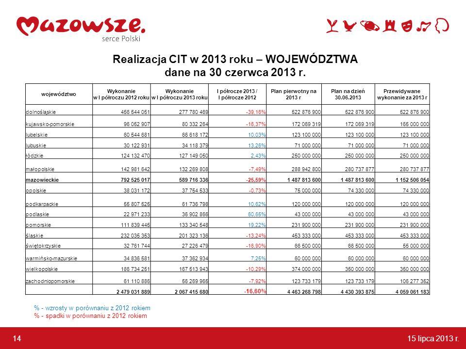 15 lipca 2013 r. 14 Realizacja CIT w 2013 roku – WOJEWÓDZTWA dane na 30 czerwca 2013 r.