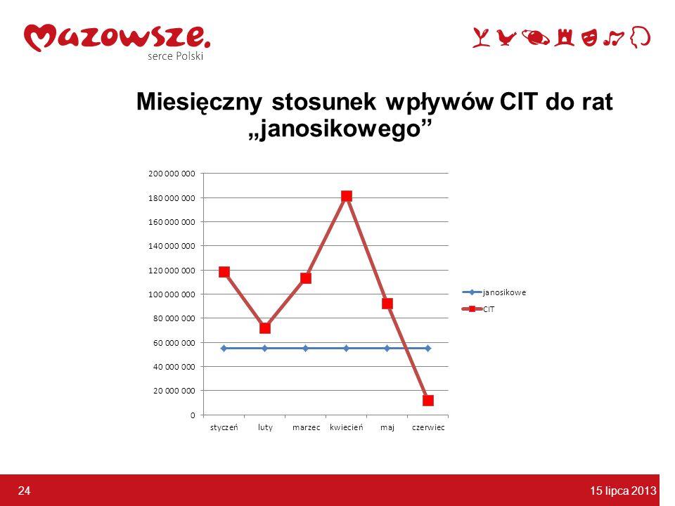"""15 lipca 2013 r. 24 Miesięczny stosunek wpływów CIT do rat """"janosikowego"""