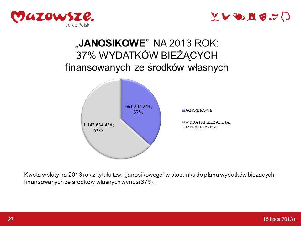"""27 """"JANOSIKOWE NA 2013 ROK: 37% WYDATKÓW BIEŻĄCYCH finansowanych ze środków własnych Kwota wpłaty na 2013 rok z tytułu tzw."""