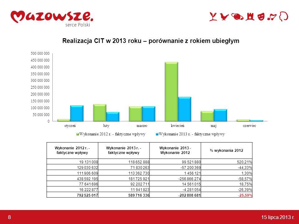 15 lipca 2013 r. 8 Realizacja CIT w 2013 roku – porównanie z rokiem ubiegłym Wykonanie 2012 r.