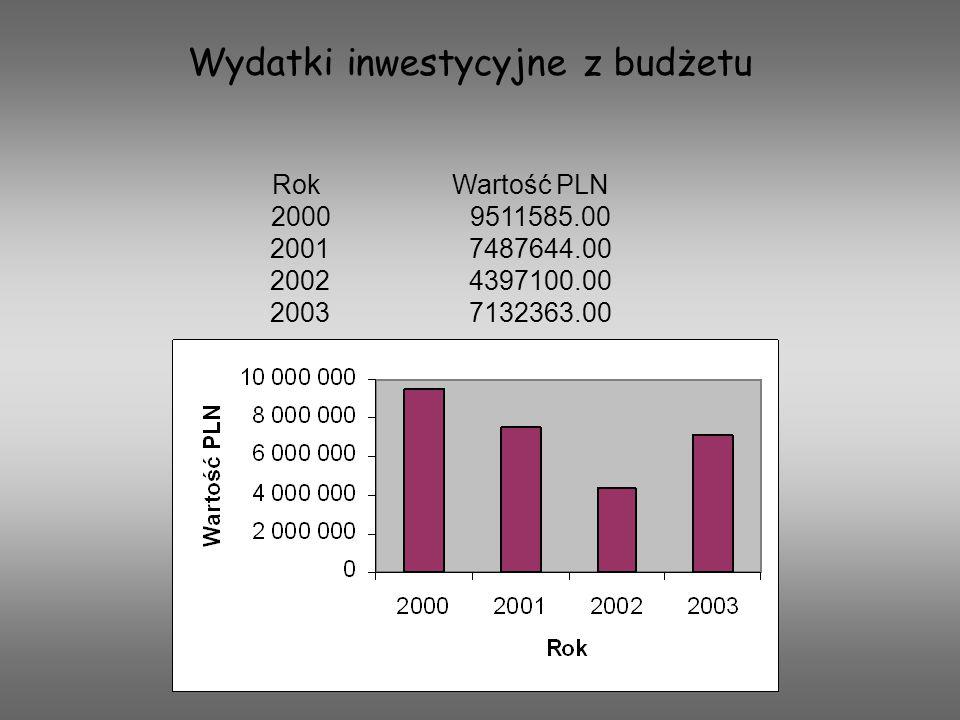 Rok Wartość PLN 2000 9511585.00 2001 7487644.00 2002 4397100.00 2003 7132363.00 Wydatki inwestycyjne z budżetu