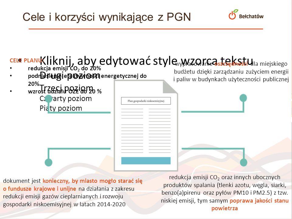 Kliknij, aby edytować style wzorca tekstu Drugi poziom Trzeci poziom Czwarty poziom Piąty poziom Cele i korzyści wynikające z PGN CELE PLANU: redukcja