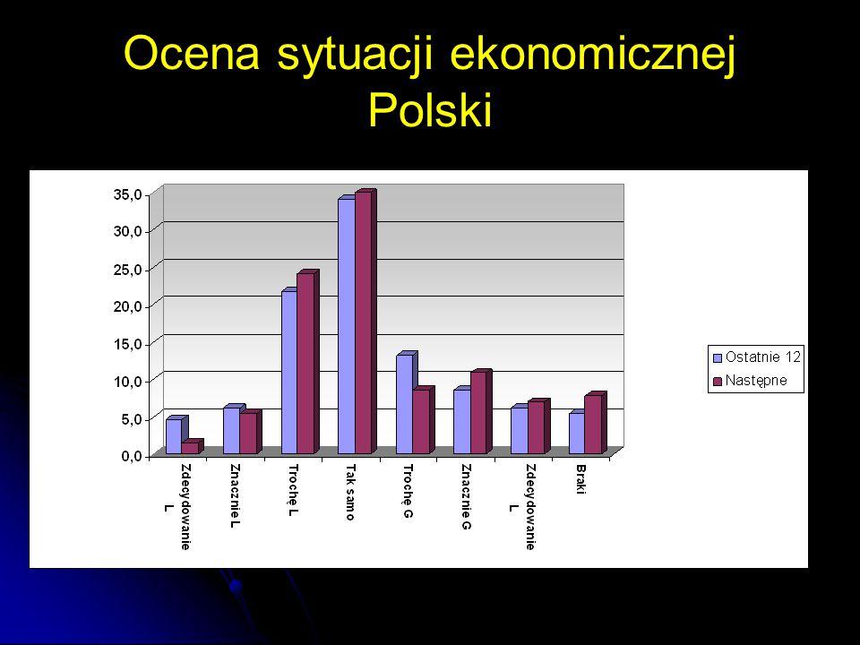 Ocena sytuacji ekonomicznej Polski