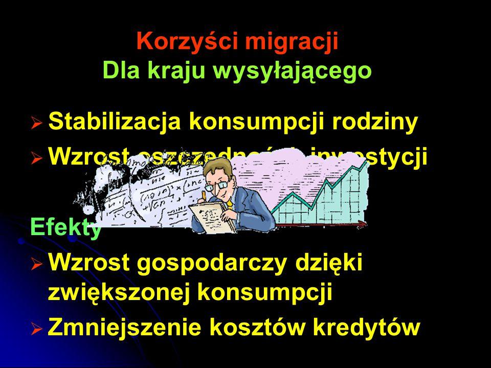 Korzyści migracji Dla kraju wysyłającego   Stabilizacja konsumpcji rodziny   Wzrost oszczędności, inwestycji Efekty   Wzrost gospodarczy dzięki zwiększonej konsumpcji   Zmniejszenie kosztów kredytów