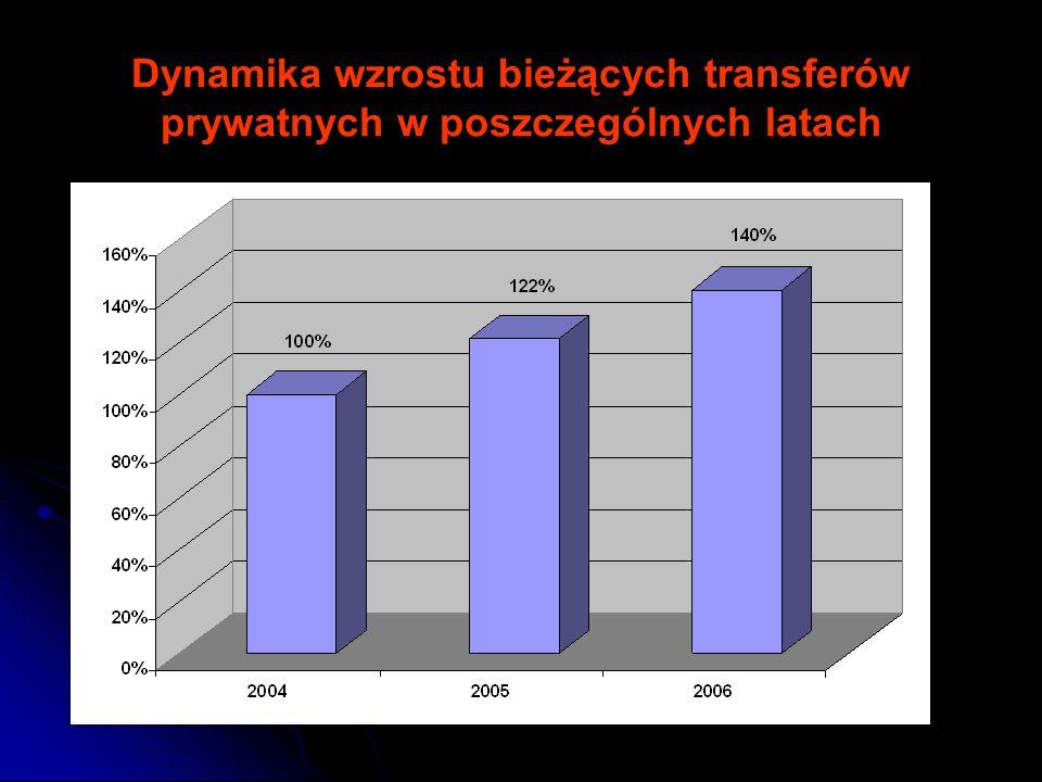 Dynamika wzrostu bieżących transferów prywatnych w poszczególnych latach