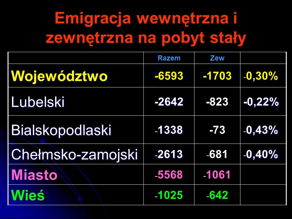 Emigracja wewnętrzna i zewnętrzna na pobyt stały RazemZew Województwo -6593-1703 - 0,30% Lubelski-2642-823-0,22% Bialskopodlaski - 1338 -73 - 0,43% Chełmsko-zamojski - 2613 - 681 - 0,40% Miasto - 5568 - 1061 Wieś - 1025 - 642