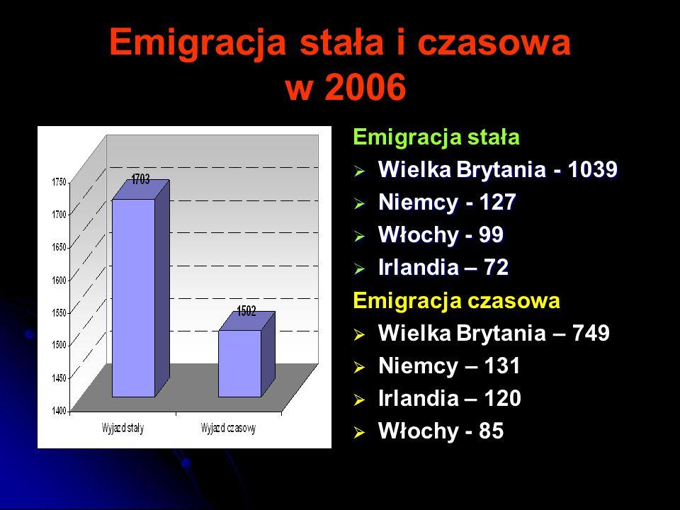 Emigracja stała i czasowa w 2006 Emigracja stała  Wielka Brytania - 1039  Niemcy - 127  Włochy - 99  Irlandia – 72 Emigracja czasowa   Wielka Brytania – 749   Niemcy – 131   Irlandia – 120   Włochy - 85