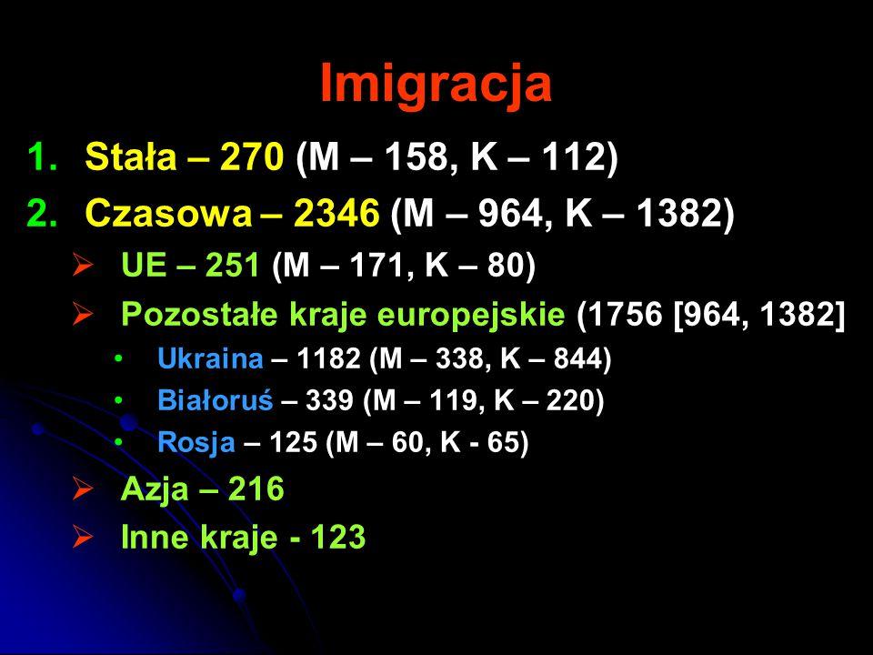 Imigracja 1. 1.Stała – 270 (M – 158, K – 112) 2.