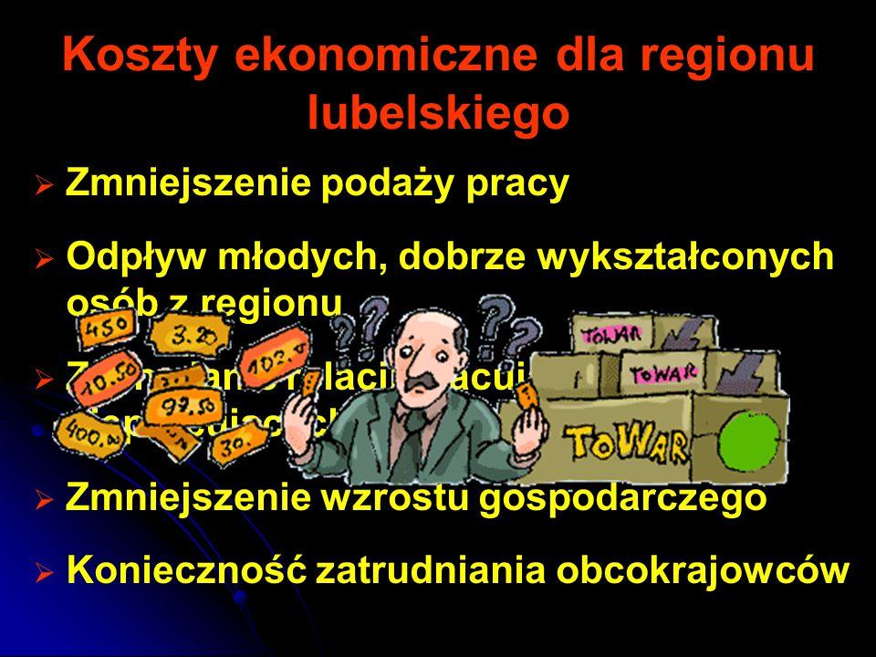 Koszty ekonomiczne dla regionu lubelskiego   Zmniejszenie podaży pracy   Odpływ młodych, dobrze wykształconych osób z regionu   Zachwianie relacji pracujących do niepracujących   Zmniejszenie wzrostu gospodarczego   Konieczność zatrudniania obcokrajowców