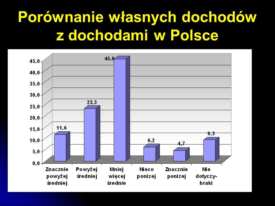 Porównanie własnych dochodów z dochodami w Polsce