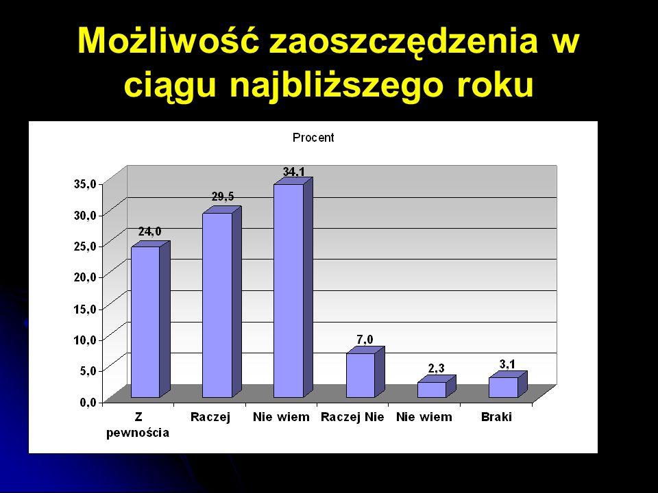 Migracje wewnętrzne na pobyt stały Województwo 2172766 - 5160 - 0,24% Lubelski1209227-1961-0,16% Bialskopodlaski309687 - 1161 - 0,37% Chełmsko-zamojski653852 - 2038 - 0,31%