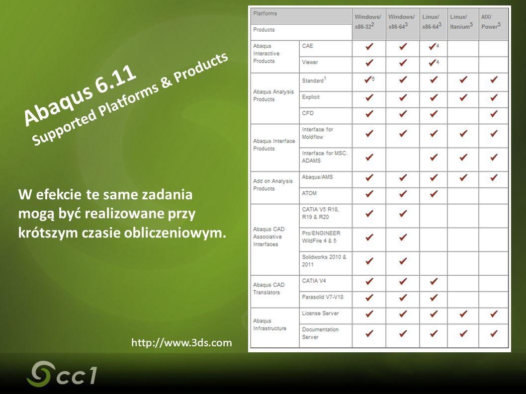 Abaqus 6.11 Supported Platforms & Products W efekcie te same zadania mogą być realizowane przy krótszym czasie obliczeniowym.