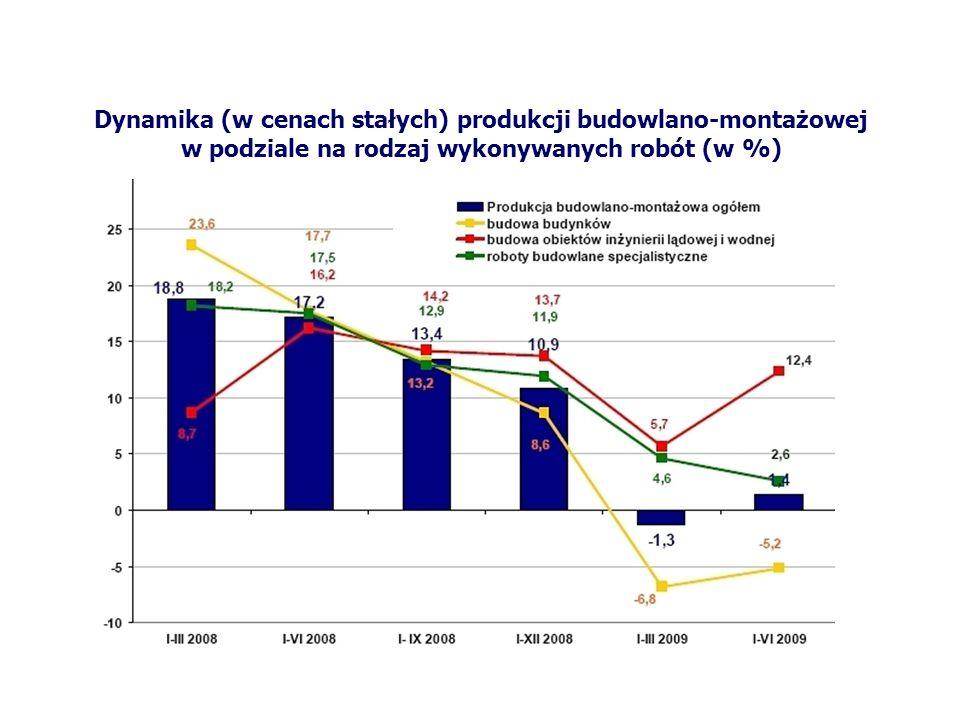 Dynamika (w cenach stałych) produkcji budowlano-montażowej w podziale na rodzaj wykonywanych robót (w %)