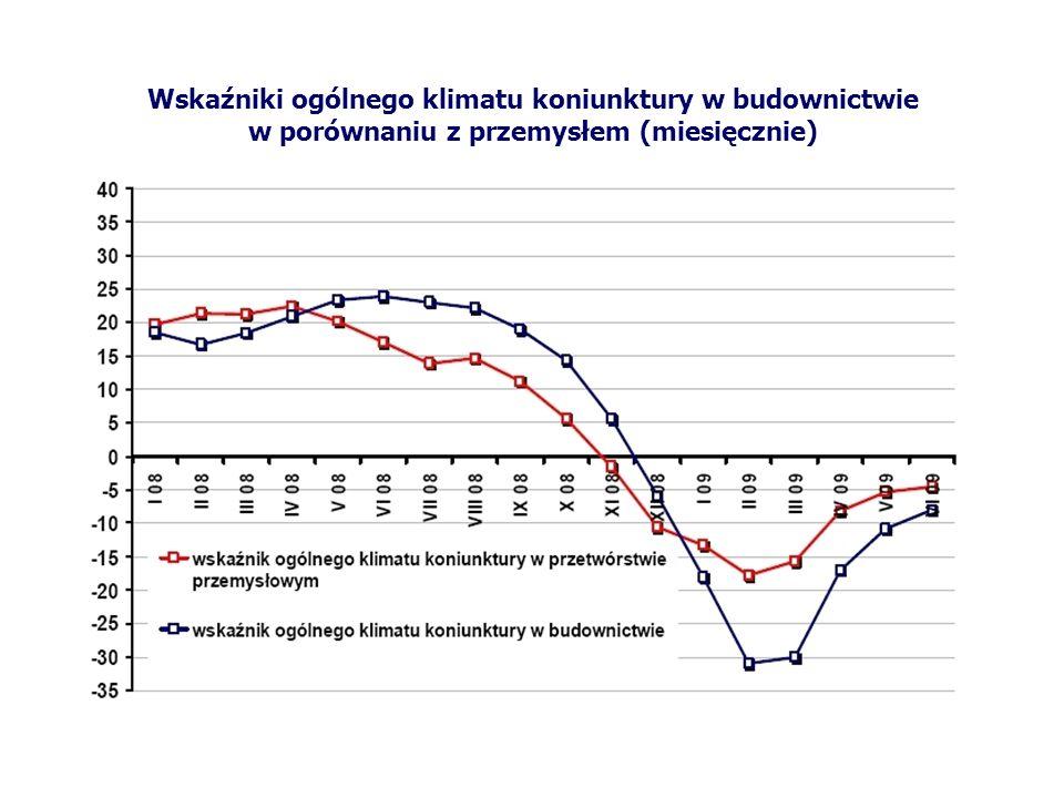 Wskaźniki ogólnego klimatu koniunktury w budownictwie w porównaniu z przemysłem (miesięcznie)