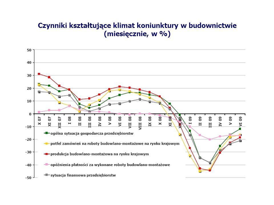 Czynniki kształtujące klimat koniunktury w budownictwie (miesięcznie, w %)