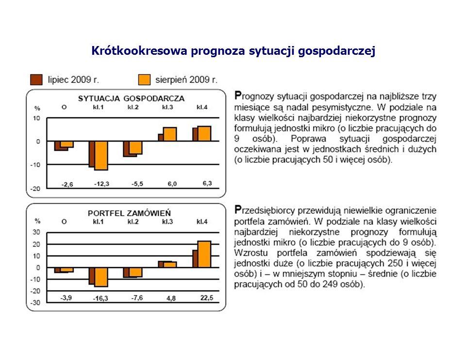 Krótkookresowa prognoza sytuacji gospodarczej