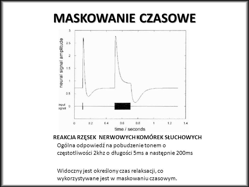 MASKOWANIE CZASOWE REAKCJA RZĘSEK NERWOWYCH KOMÓREK SŁUCHOWYCH Ogólna odpowiedź na pobudzenie tonem o częstotliwości 2khz o długości 5ms a następnie 2