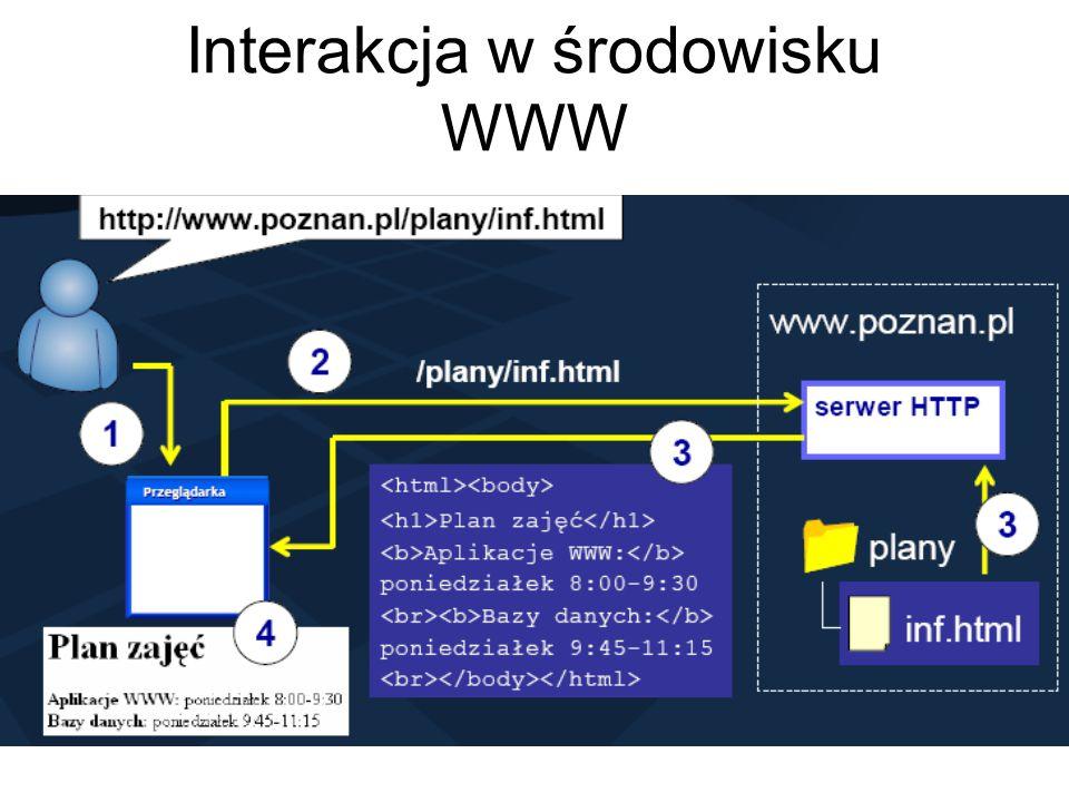 Składniki architektury WWW Klient HTTP (przeglądarka WWW) Serwer HTTP (serwer WWW) Protokół HTTP
