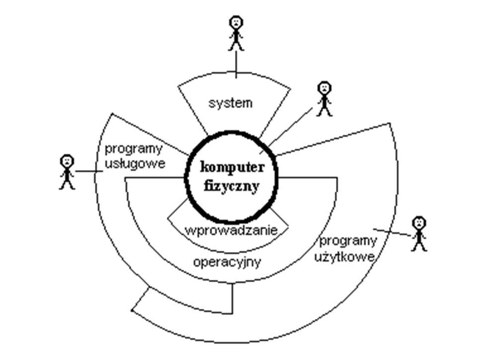 Grafika wektorowa - rysunek-schemat składa się z kształtów (bloczków, obiektów - ang.