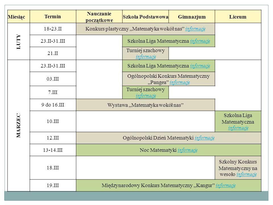"""MiesiącTermin Nauczanie początkowe Szkoła PodstawowaGimnazjumLiceum LUTY 18-23.IIKonkurs plastyczny """"Matematyka wokół nas"""" informacje informacje 23.II"""
