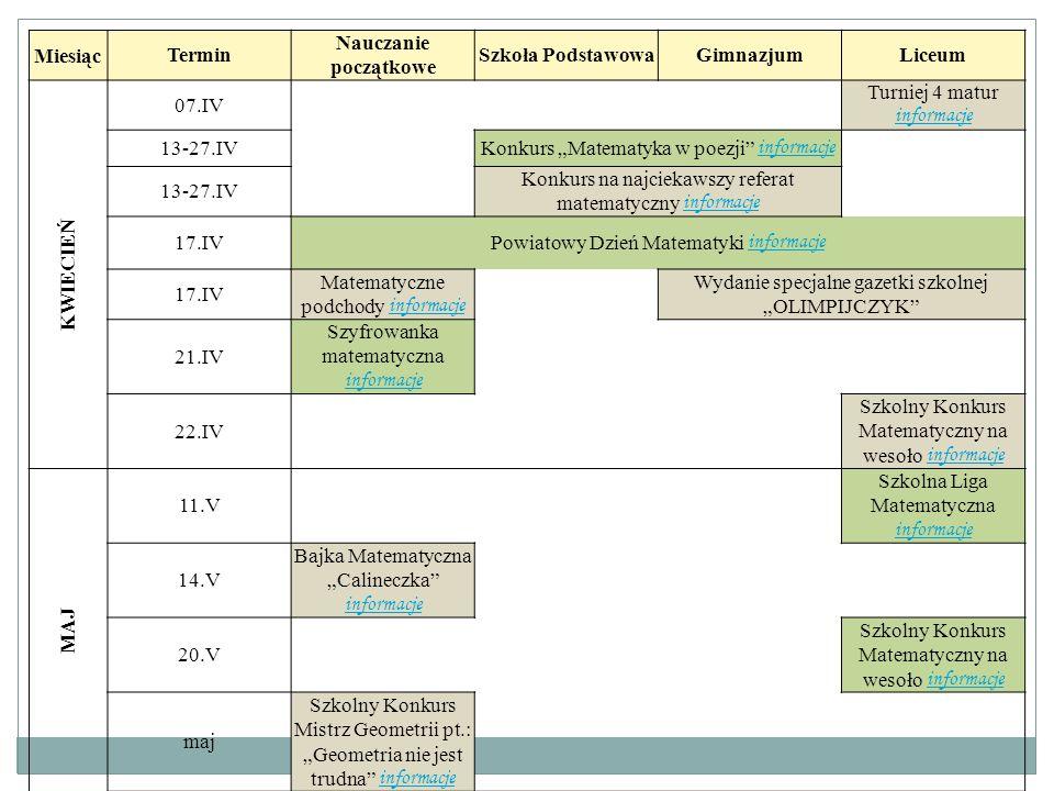 """MiesiącTermin Nauczanie początkowe Szkoła PodstawowaGimnazjumLiceum KWIECIEŃ 07.IV Turniej 4 matur informacje informacje 13-27.IVKonkurs """"Matematyka w"""