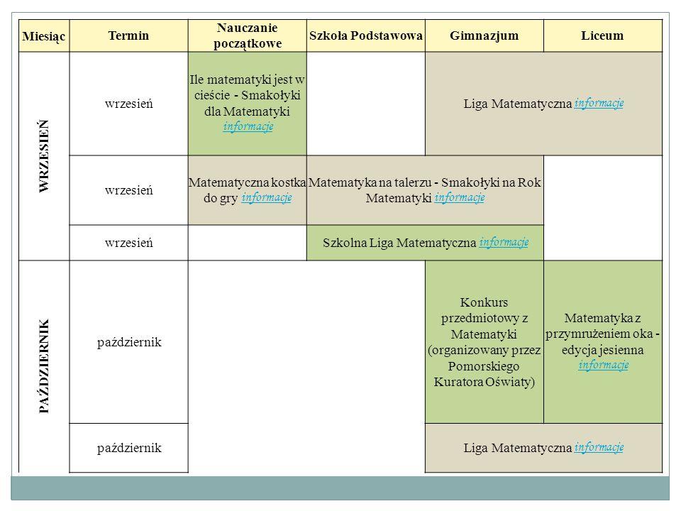 MiesiącTermin Nauczanie początkowe Szkoła PodstawowaGimnazjumLiceum WRZESIEŃ wrzesień Ile matematyki jest w cieście - Smakołyki dla Matematyki informa