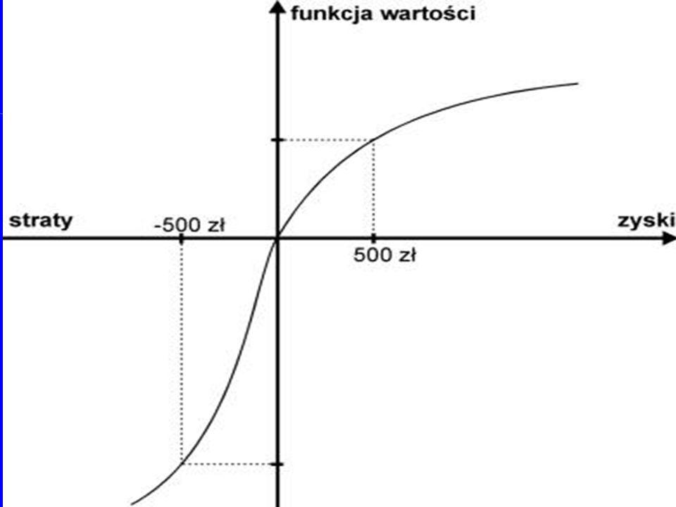 Efekt pewności: Wszyscy mamy skłonność do zawyżania bardzo małych prawdopodobieństw.